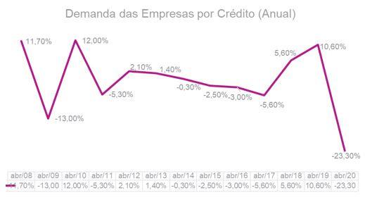 Demanda das empresas por crédito tem queda 23,3% em abril, aponta indicador da Serasa Experian